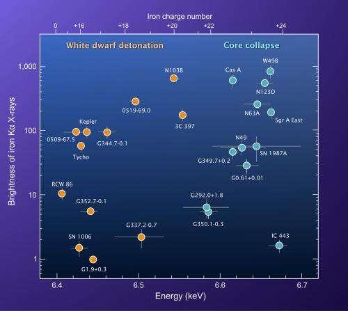 Iron 'Fingerprints' Point Astronomers to Supernova Suspects