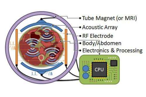 Magneto-acoustic technology may be the future of medical imaging