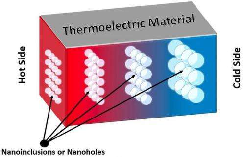 New materials for future green tech devices