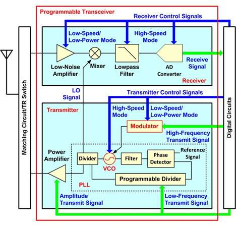 New wireless transceiver technology for medical devices