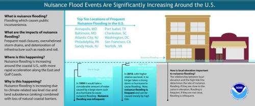 NOAA: 'Nuisance flooding' an increasing problem as coastal sea levels rise