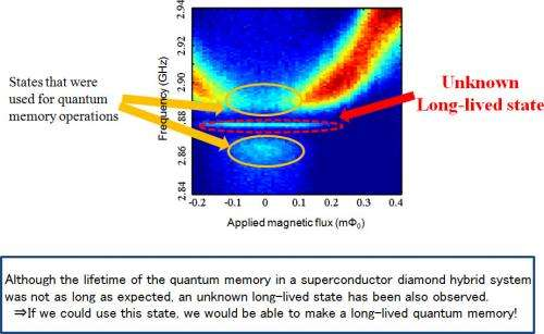 Observation of a hidden state in a superconductor diamond quantum hybrid system