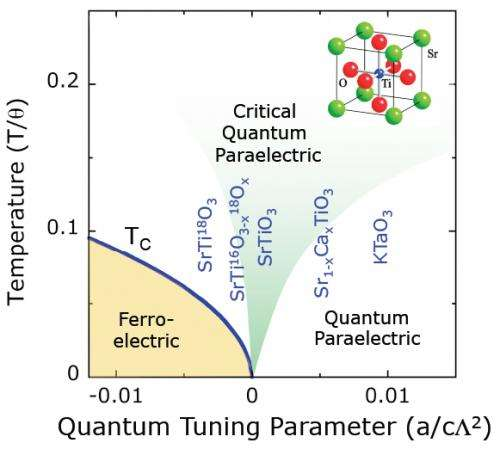 Phase transiting to a new quantum universe
