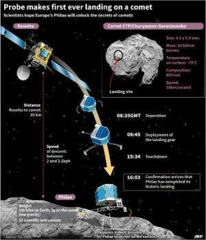 Probe makes first-ever landing on a comet