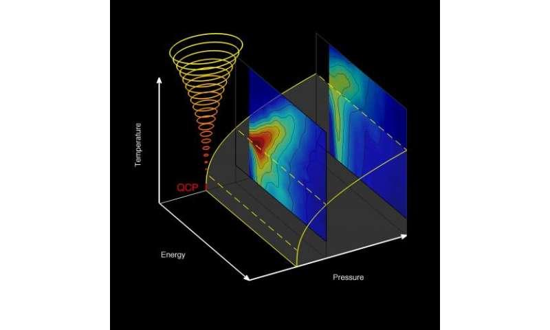 Quantum melting
