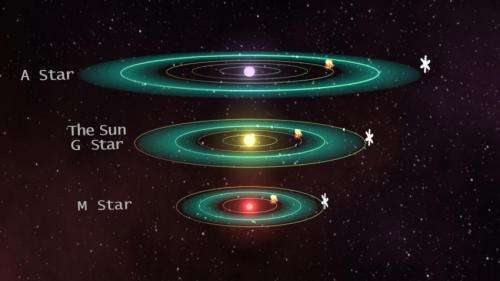 Red dwarf planets face hostile space weather within habitable zone