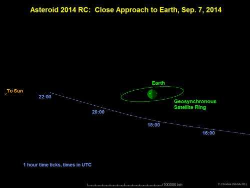 Small asteroid to safely pass close to Earth Sunday