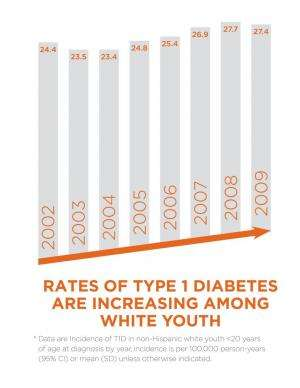 Study finds significant increase in type 1 diabetes rates among non-Hispanic white youth