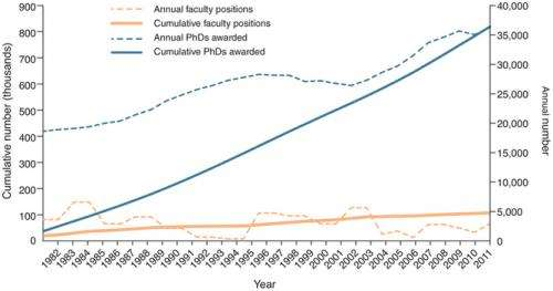 Thanks academia, soon I will join a generation of jobless PhDs