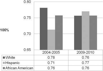 Women's cancer screenings down during great recession
