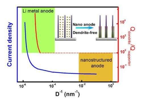 Nanostructure enlightening dendrite-free metal anode