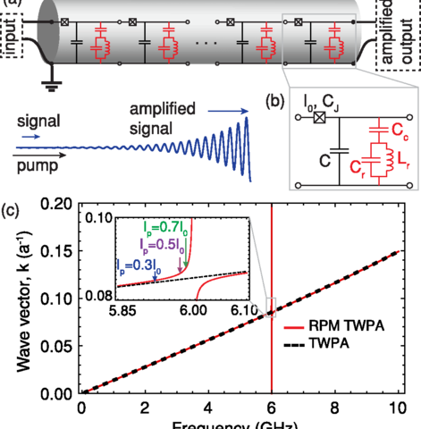 Researchers devise broad-bandwidth amplifier that ups gain by more than 10 db