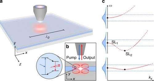 Researchers design plasmonic cavity-free nanolaser