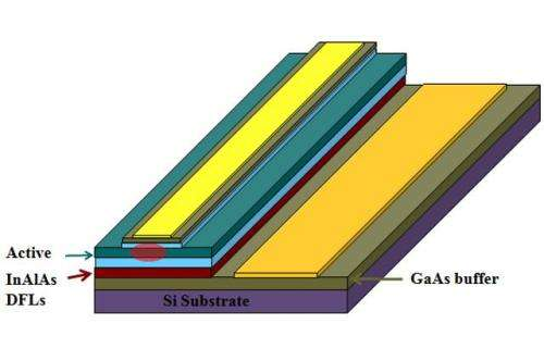 Researchers develop powerful, silicon-based laser