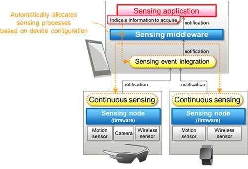 Fujitsu laboratories develops sensing middleware to simplify development of low-power sensing applications