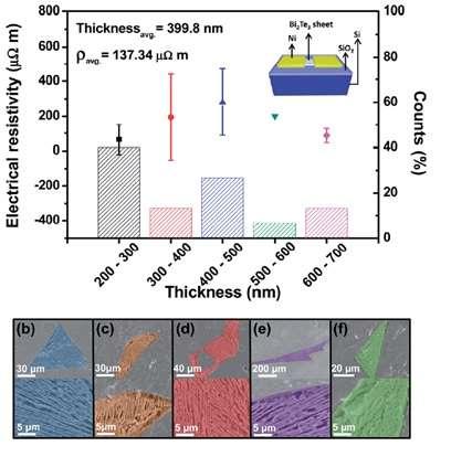 Researchers make major advances in dye sensitized solar cells