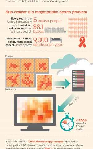 Scientists investigate use of cognitive computing-based visual analytics for skin cancer image analysis
