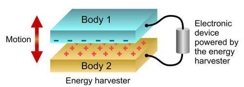 Researchers demonstrate new technique for generating electricity