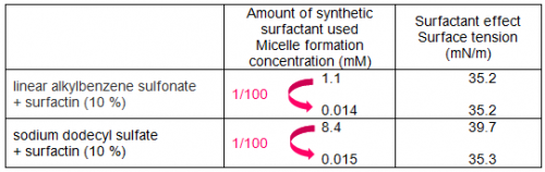 Drastic reduction in the use of synthetic surfactants with power from microorganisms