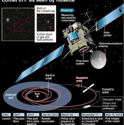 Illustration of comet-seeker Rosetta with details of its progress