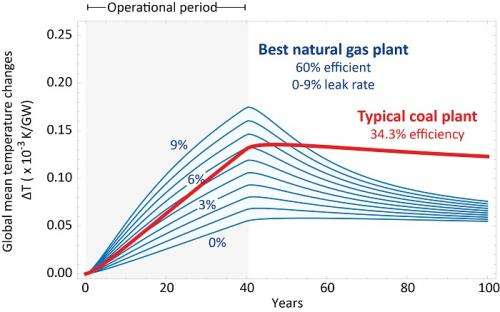 Is natural gas a 'bridge' to a hotter future?