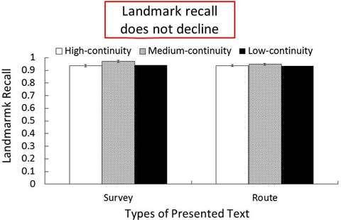 Linguistic cognition of spatial information