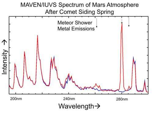 Mars spacecraft reveal comet flyby effects on Martian atmosphere