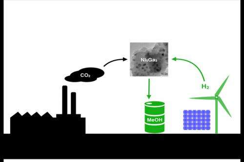 Newly discovered catalyst could lead to the low-cost production of clean methanol