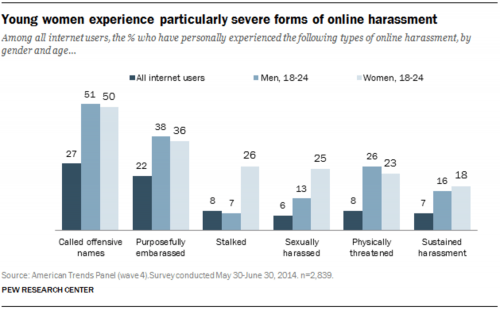 Online abuse affects men and women differently – and this is key to tackling trolls