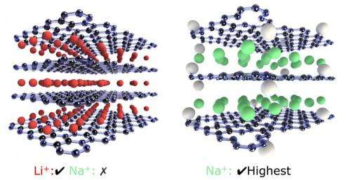 Research aims to improve rechargeable batteries by focusing on graphene oxide paper