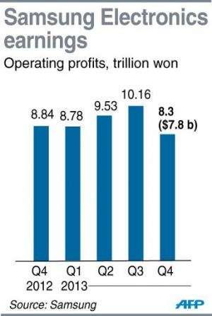 Samsung Electronics earnings