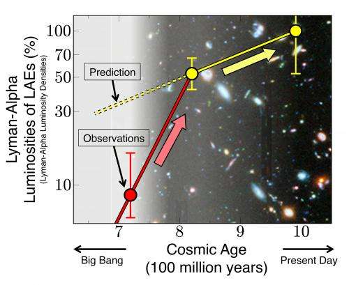 Subaru Telescope detects sudden appearance of galaxies in the early universe