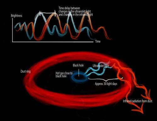 Using supermassive black holes to measure cosmic distances