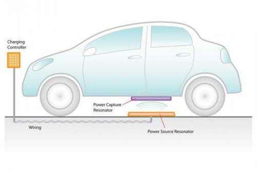 Wireless charging technology is coming soon to mobile devices, electric cars, and more