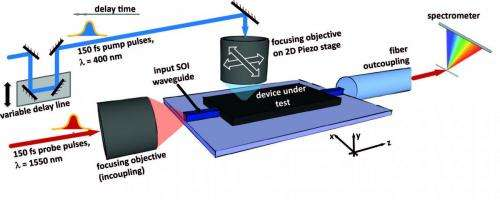 New technique to help produce next-generation photonic chips