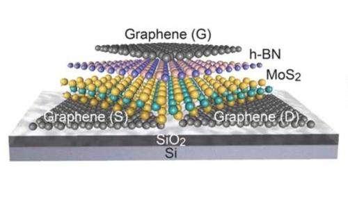 2-D transistors promise a faster electronics future