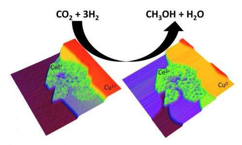 Nanostructured metal-oxide catalyst efficiently converts CO2 to methanol