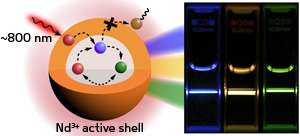 Nanoparticles with a core–shell structure can minimize the overheating of cells during bioimaging experiments