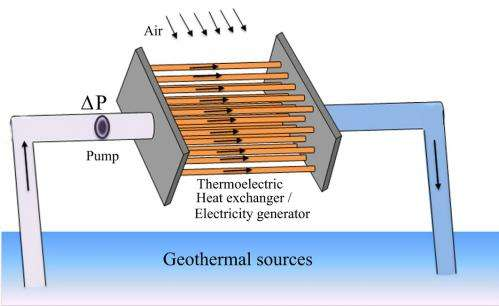 thermoelectric power plants