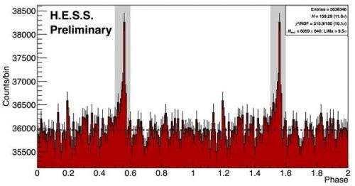 First H.E.S.S. II data reveal promising pulsar signal