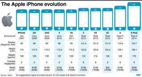 Graphic on the evolution of the Apple iPhone since the first model was launched in 2007