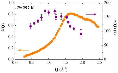 Revealing the fast atomic motion of network glasses with coherent X-rays