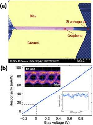 Addressing the weak optical absorption of graphene