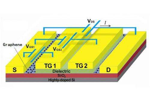 A single-sheet graphene p-n junction with two top gates