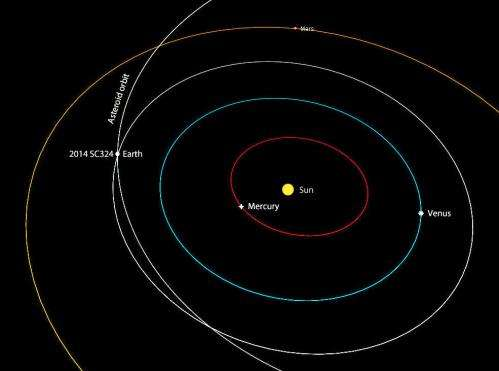 Asteroid 2014 SC324 zips by Earth Friday afternoon