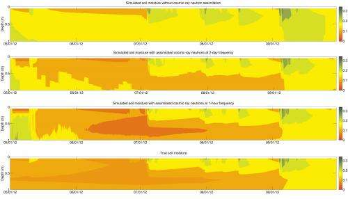 Atmospheric researchers develop data assimilation tools used throughout science