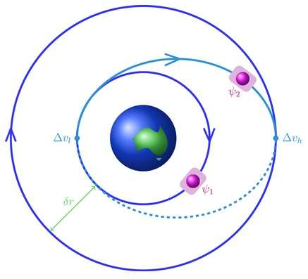 BEC orbits