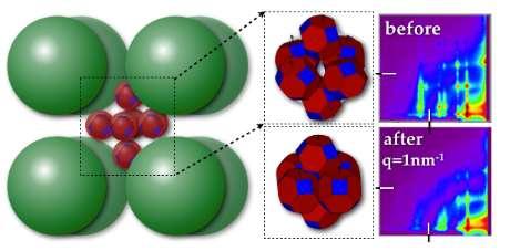 Billions of 'nanoreactors' inform materials design