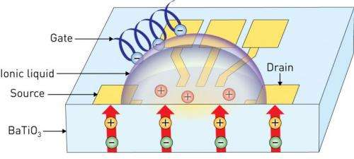 Boosting microelectronics with a little liquid logic