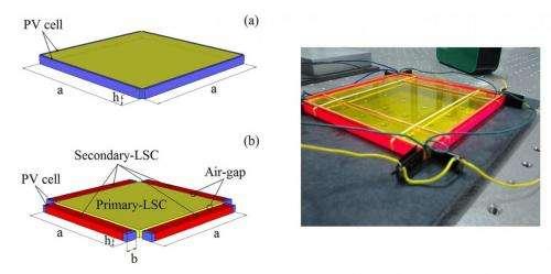 cascade solar concentrator 1